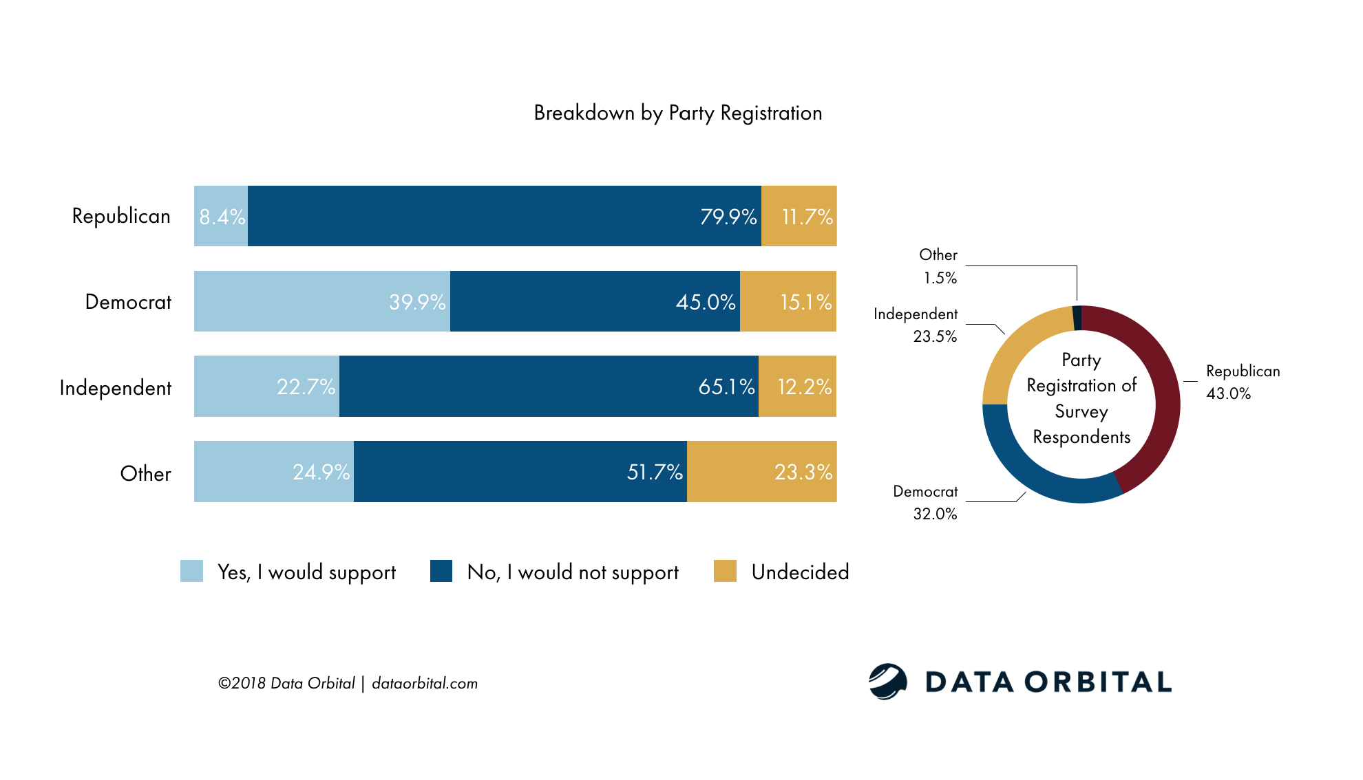 AZ Voters Do Not Support Removing Current Border Security Measures by Party Registration Survey Data Orbital