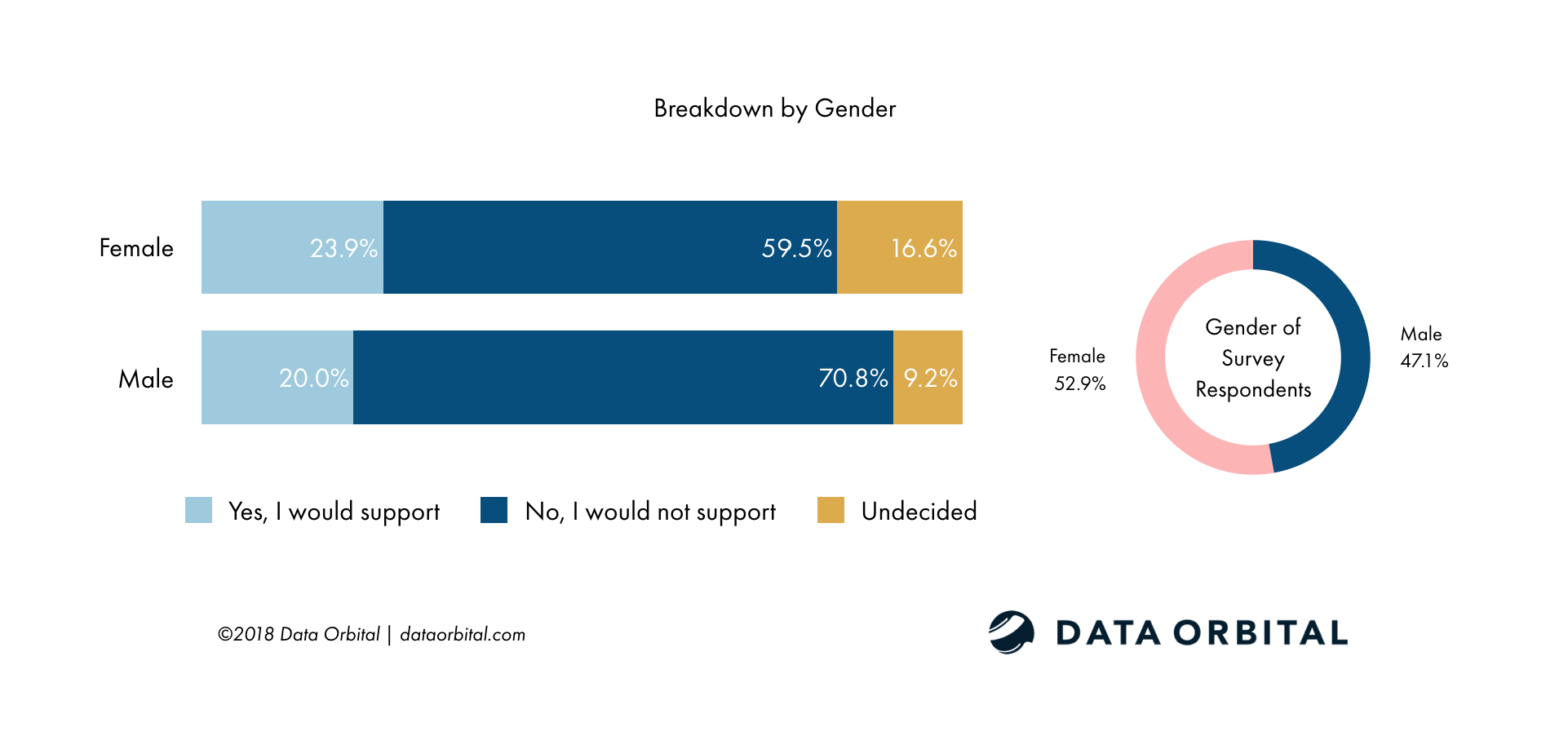 AZ Voters Do Not Support Removing Current Border Security Measures by Gender Breakdown Survey Data Orbital