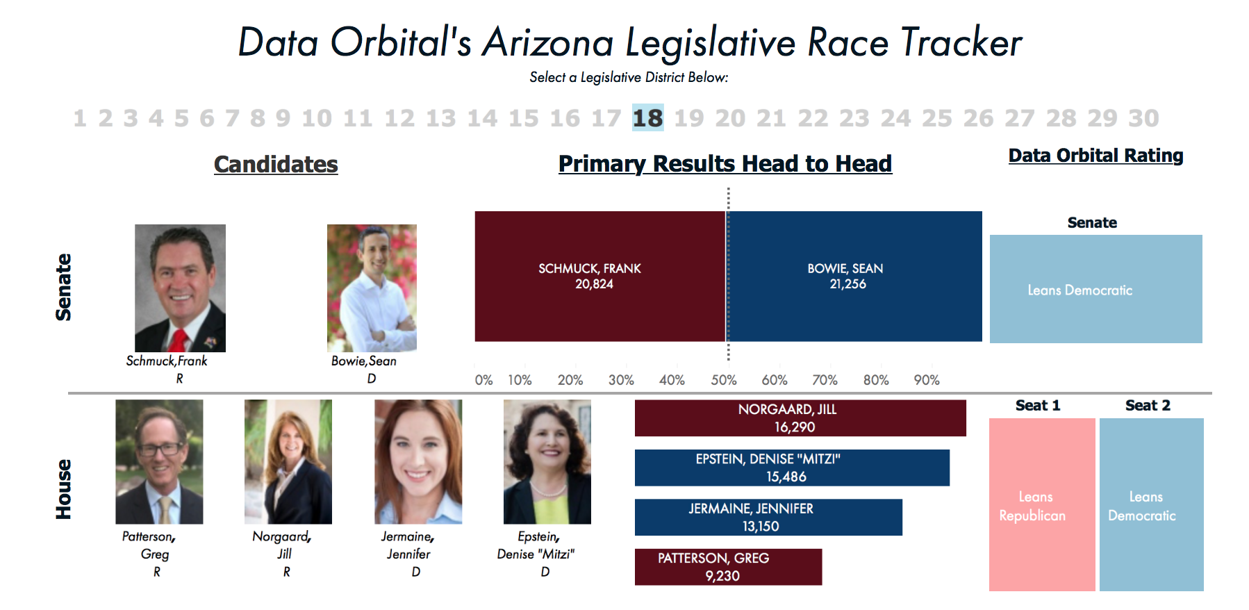 2018 AZ Legislative Race Tracker Primary Results and General Election Ratings