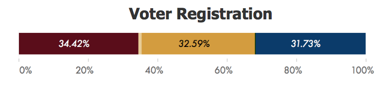 2018 AZ Legislative Race Tracker Voter Registration