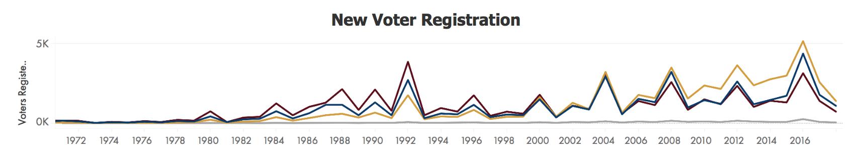 2018 AZ Legislative Race Tracker New Voter Registration