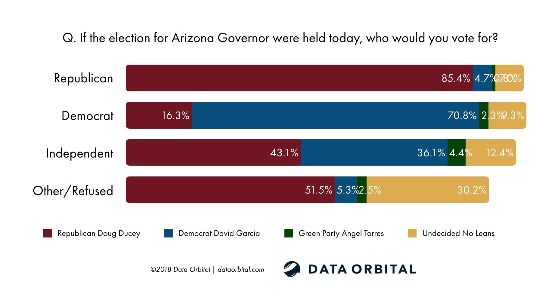 AZ Statewide Survey October 2018 Data Orbital Gubernatorial Race by Party