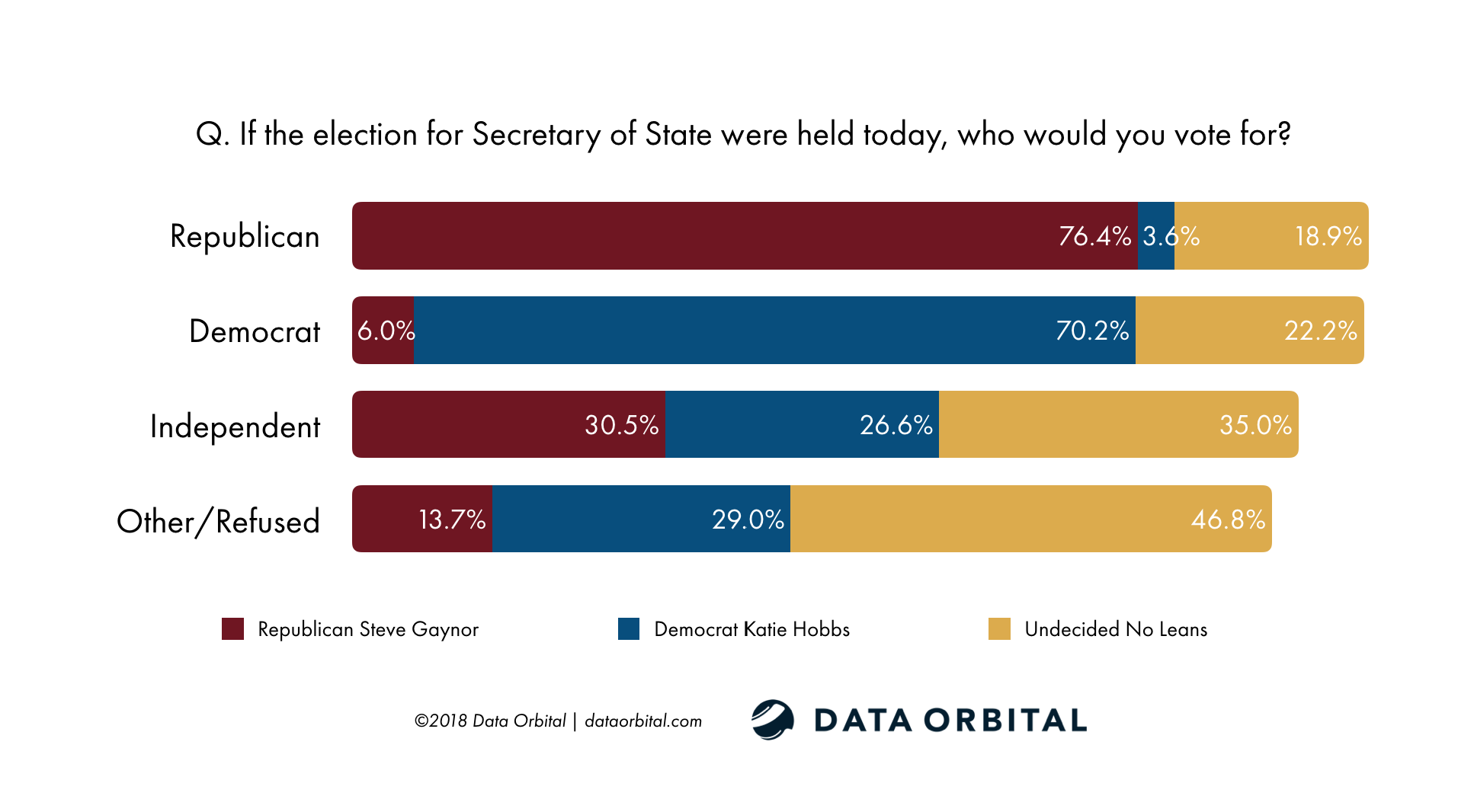 AZ Statewide Survey October 2018 Data Orbital Secretary of State Race by Party