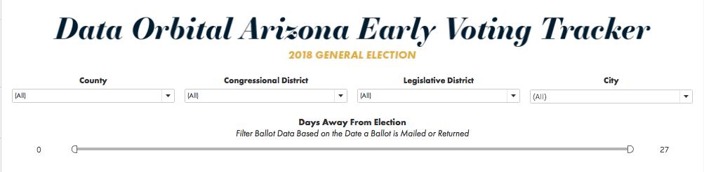 Data Orbital AZ Early Voting Tracker Advanced Filtering