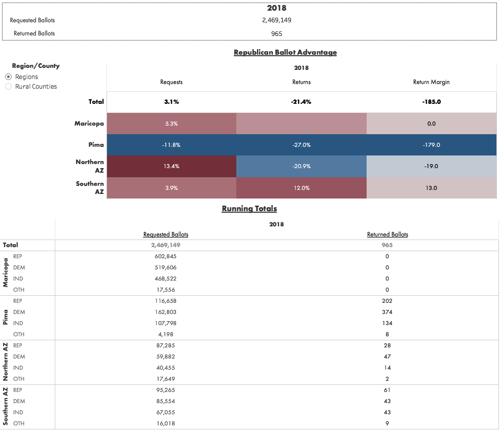 Data Orbital AZ Early Voting Tracker Quick-Glance Overview