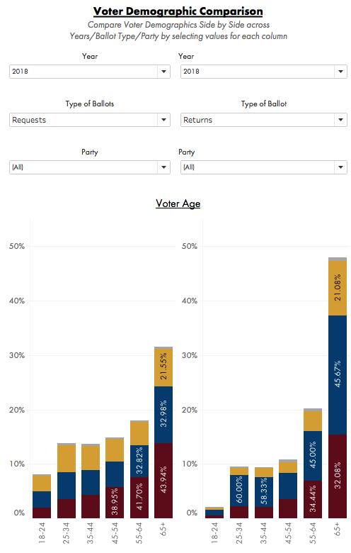 Data Orbital AZ Early Voting Tracker Voter Demographic Comparison