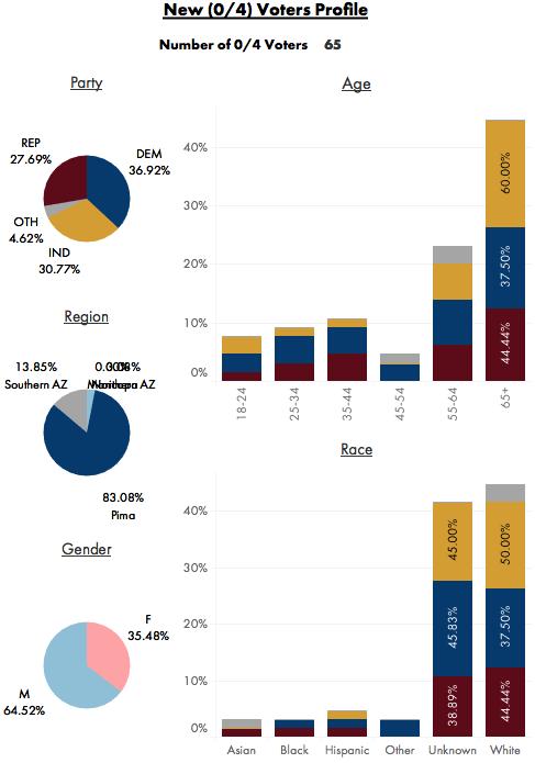 Data Orbital AZ Early Voting Tracker New Voter Profile