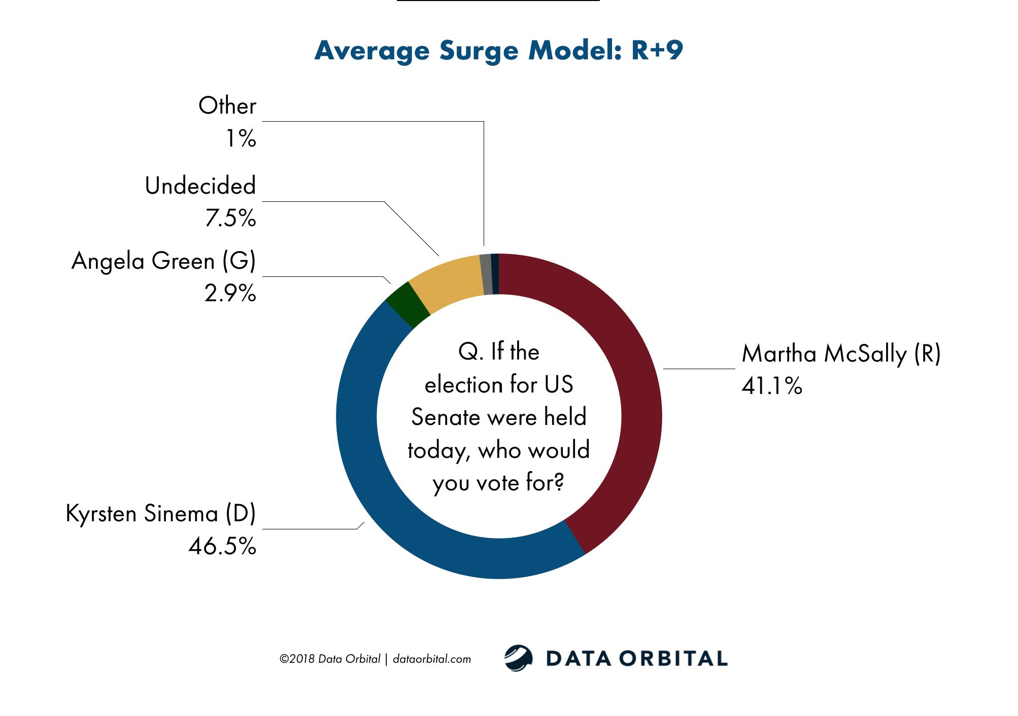Data Orbital Average Surge Model US Senate Survey October 2018