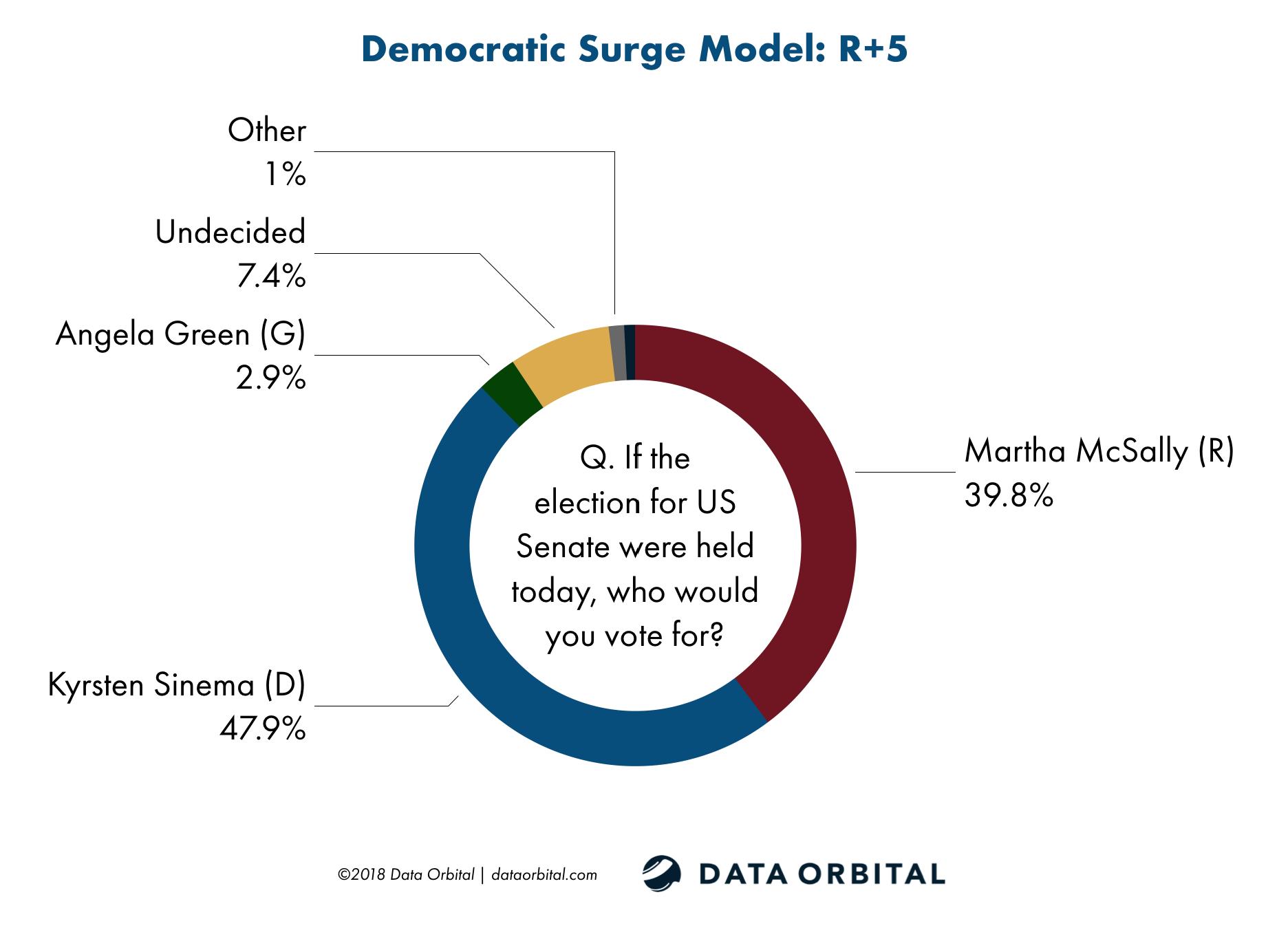 Data Orbital Democratic Surge Model US Senate Survey October 2018