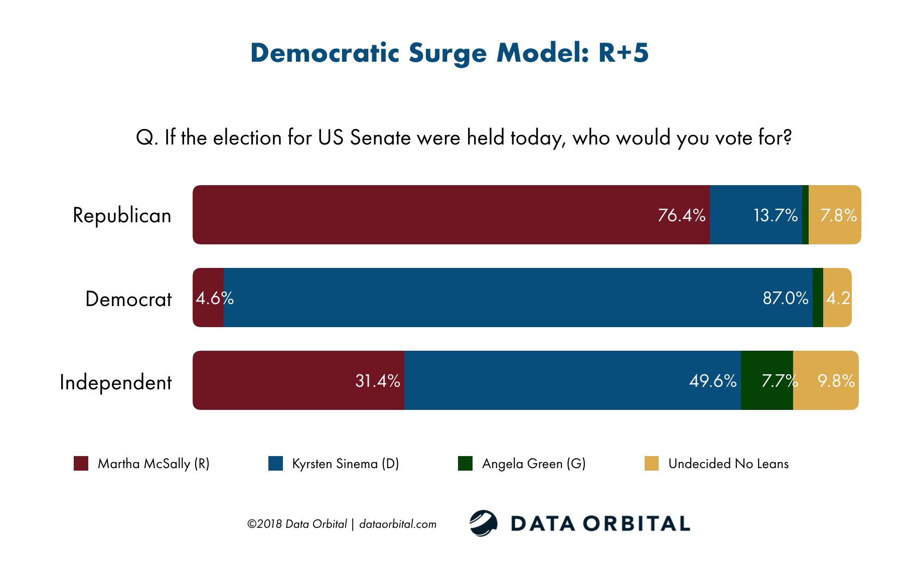 Data Orbital Democratic Surge Model US Senate by Party Survey October 2018