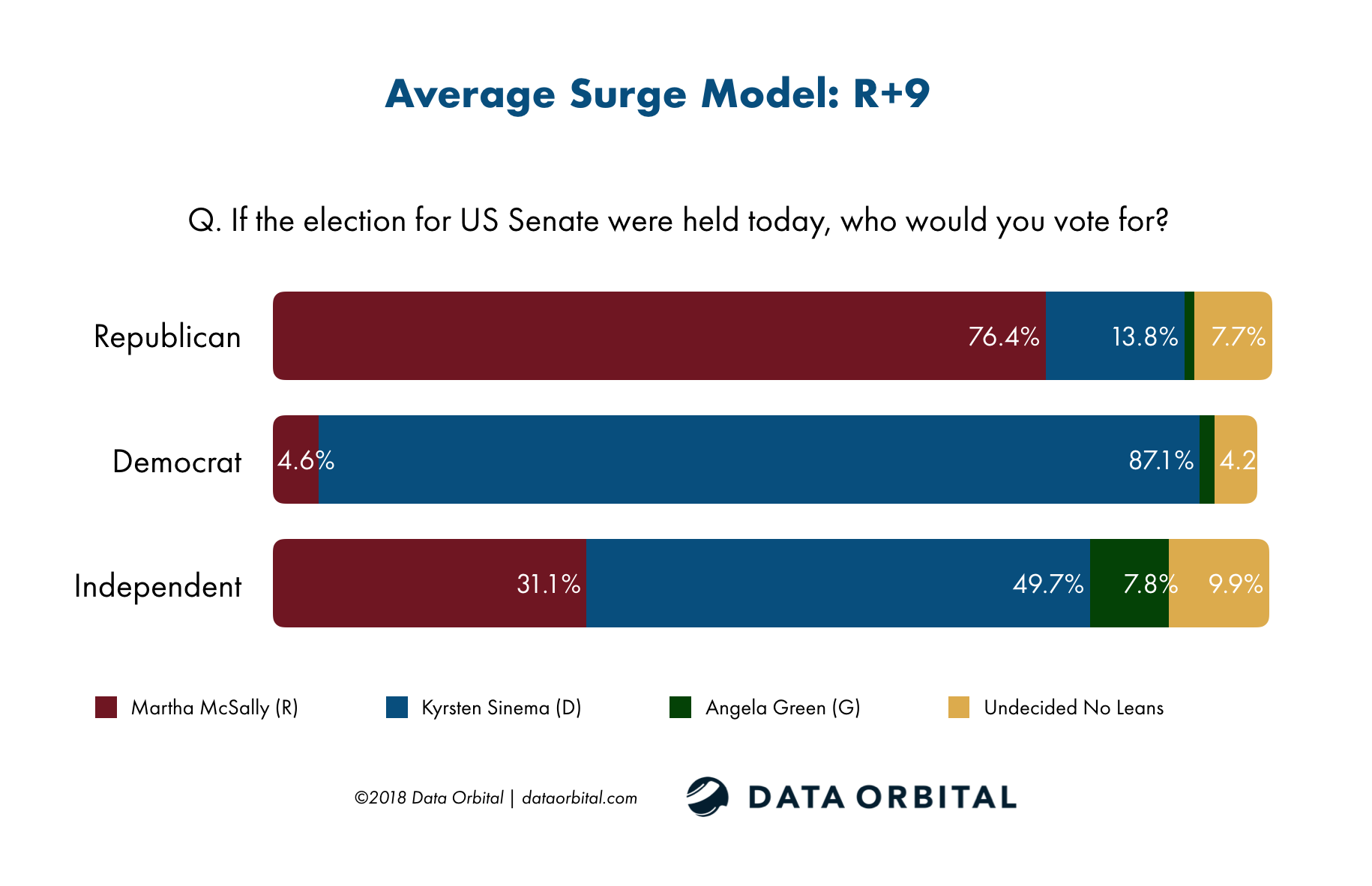 Data Orbital Average Surge Model US Senate by Party Survey October 2018