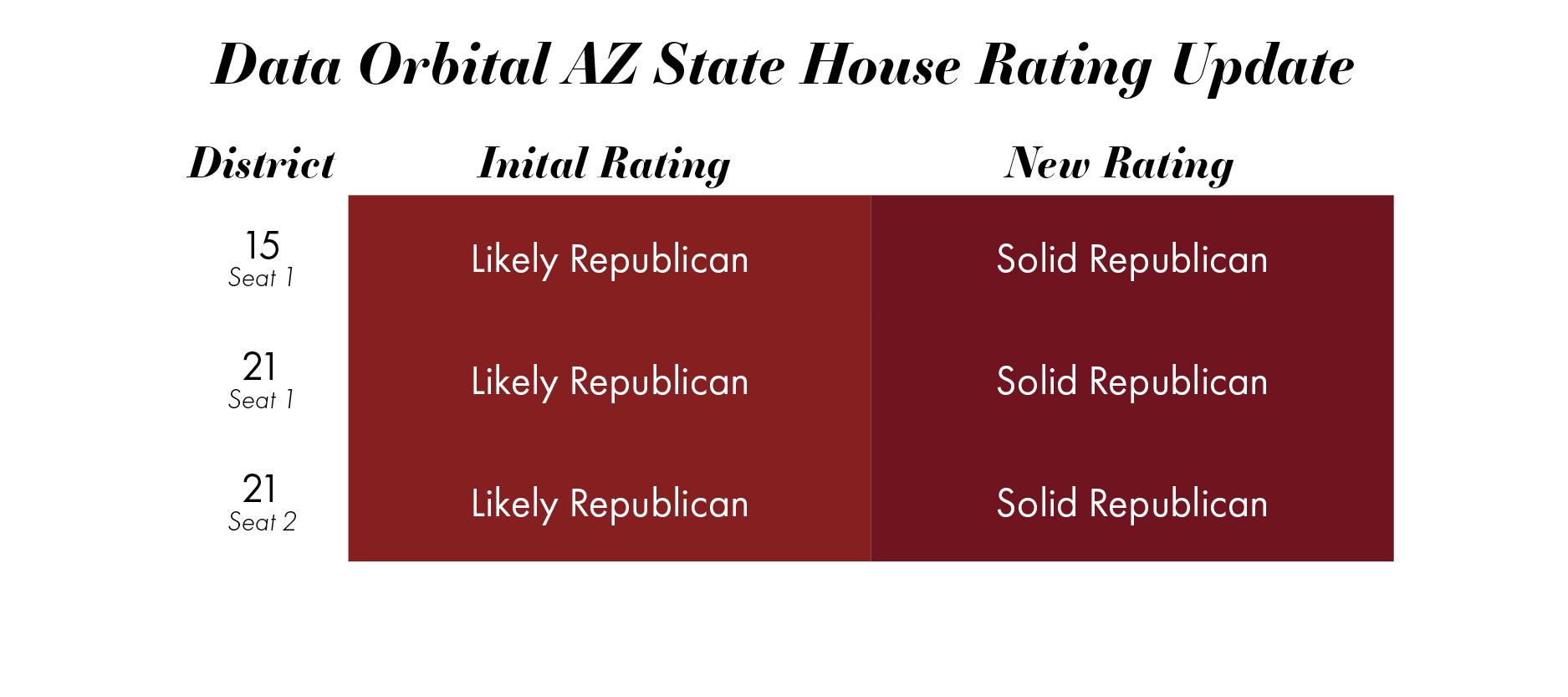 2018 AZ Legislative District Race Tracker Past Election Results