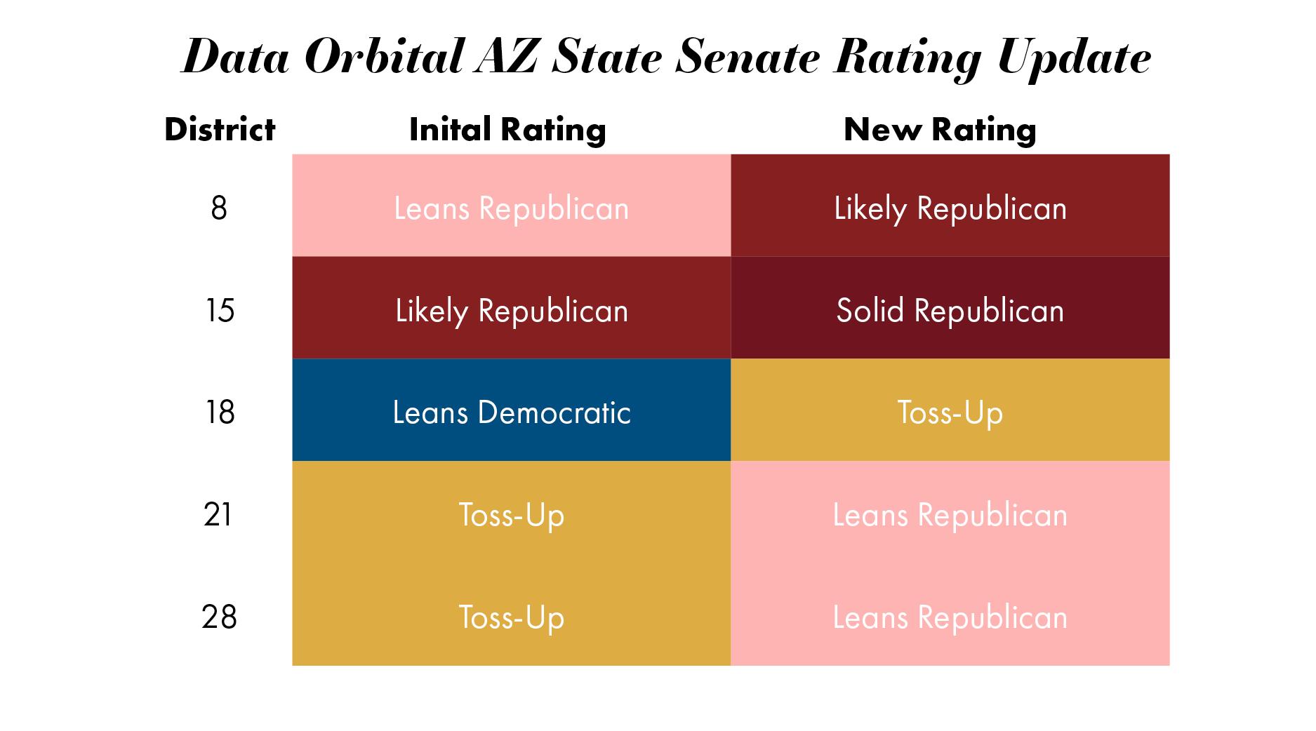 Rating Update Senate.png