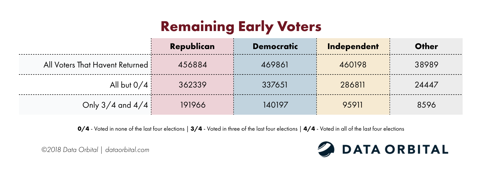 Remaining AZ Early Voters
