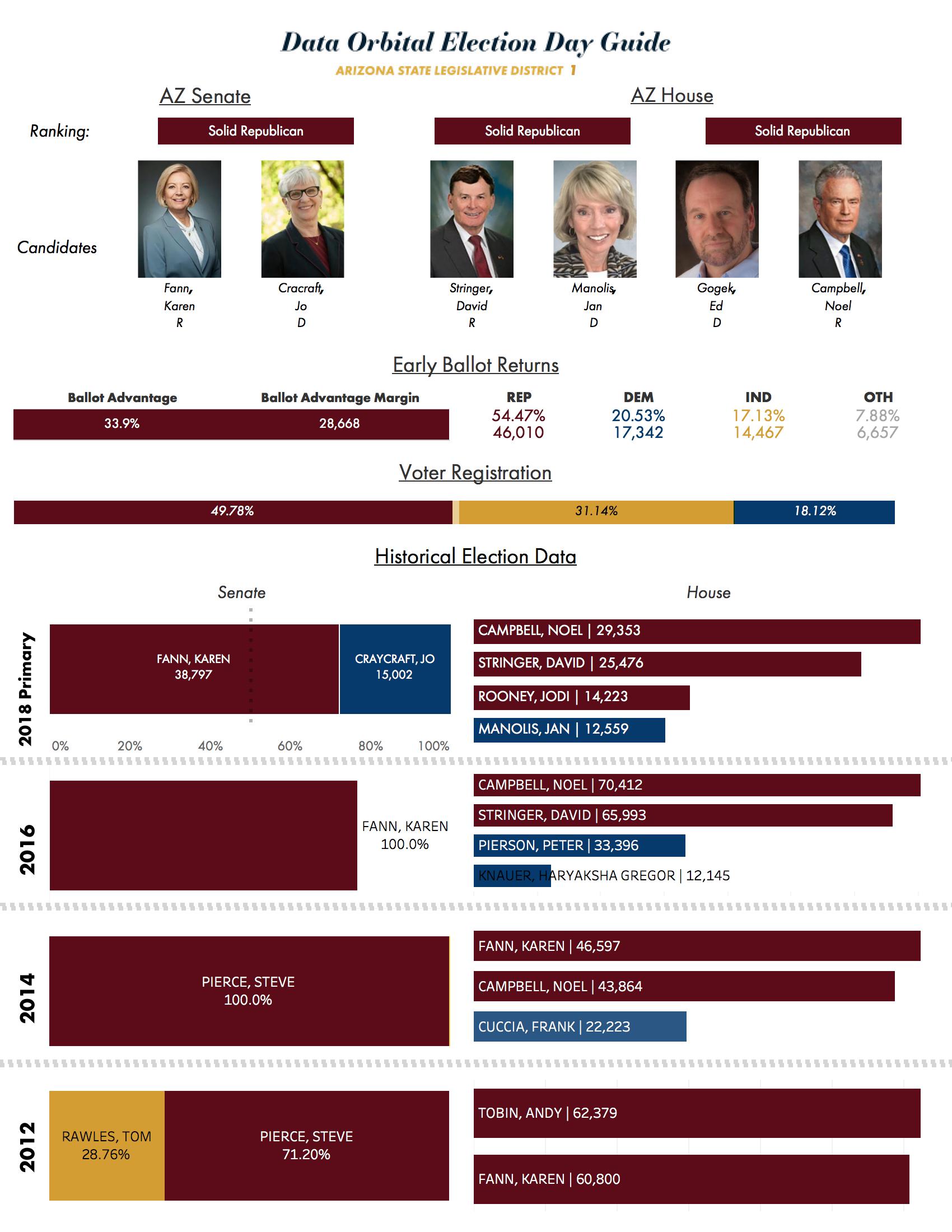 2018 Data Orbital Arizona Legislative District Election Day Guide