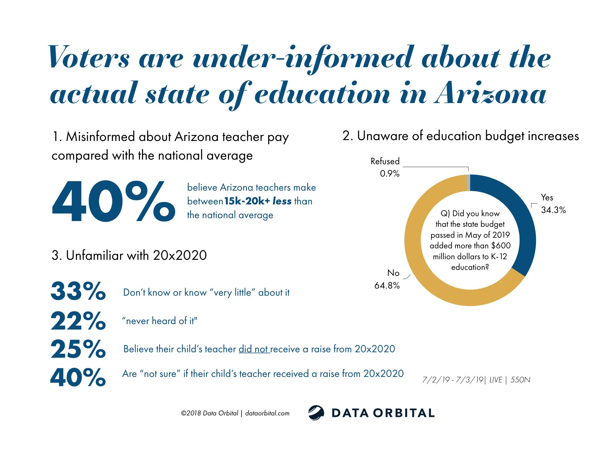 AZ Voters Under-Informed State of Education