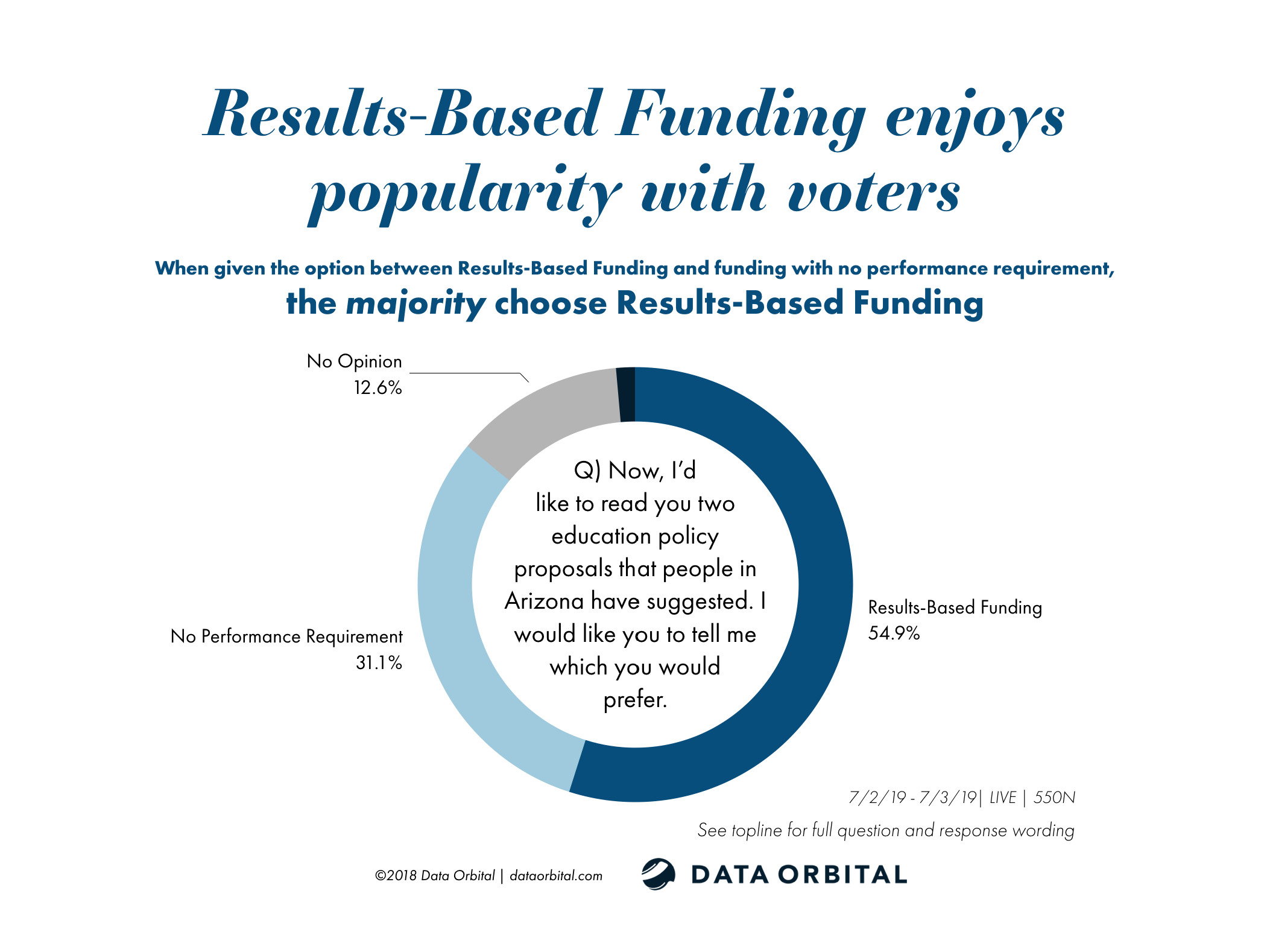 Results Based Funding Popular with AZ Voters