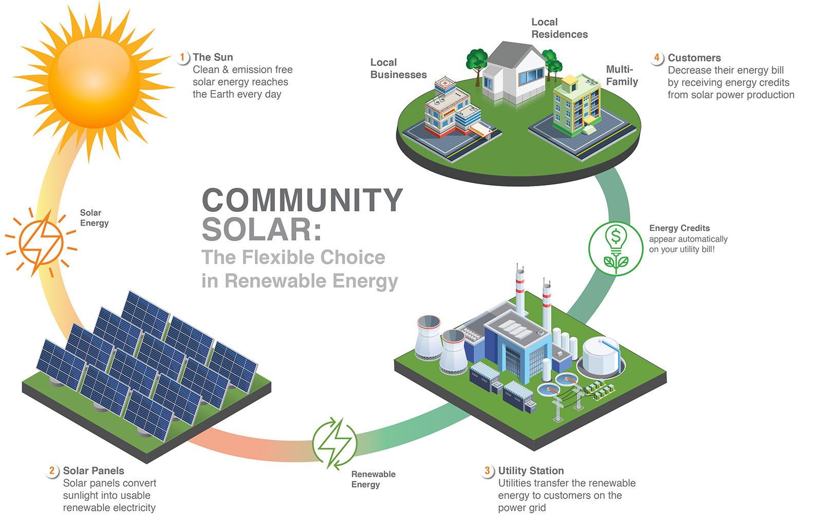 Not sure who to cite for this image:  https://arcticsolarventures.com/2018/04/18/community-solar-is-coming-to-alaska/