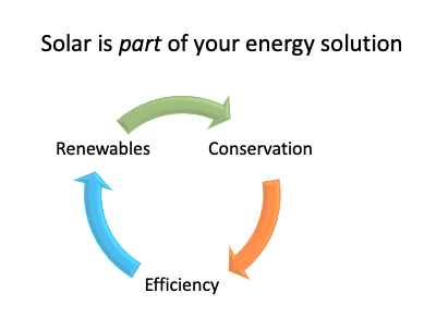 solar is part of your energy solution.png