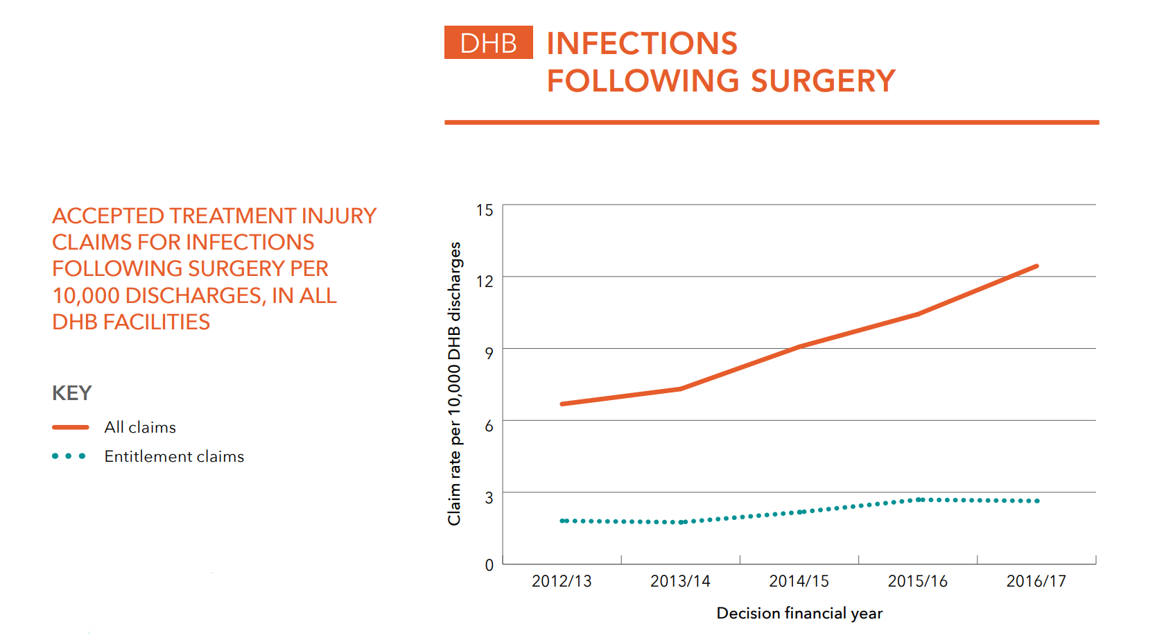 DHB surgery infections.PNG