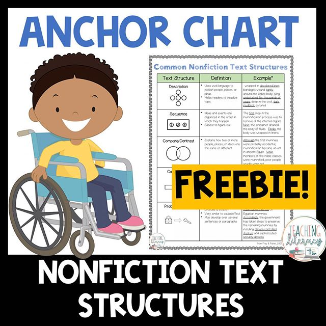 Many teachers know how important it is to teach students the structures of nonfiction text. But how should one approach this very daunting task? It's not easy! ⠀ ⠀ Research shows that students who are explicitly taught nonfiction text structures become better comprehenders. If a reader is able to read closely to identify the text structure of an informational piece, the reader can get his/her brain ready to read, identify the author's intent, and focus on how key details are related to one another. These are all critical reading skills, especially when presented with content-heavy nonfiction texts!⠀ ⠀ With nonfiction, there are five common text structures: Description; Sequence; Compare/Contrast; Cause/Effect; Problem/Solution⠀ Pretty much every nonfiction text that a student reads (regardless of grade level) will follow at least one of these structures. ⠀ ⠀ Teachers have to be explicit in their approach to teaching nonfiction text structures. I find that it is best to focus on one text structure at a time, deeply immersing students in an exploration of it over a period of 2-3 weeks. That means creating an anchor chart (listing the targeted text feature, its definition, and an example) and incorporating a Gradual Release of Responsibility model to teaching:⠀ ⠀ * I Do: (About 4-5 days, depending on level)⠀ * Teacher models, through Think–Alouds, how s/he identifies the text structure in a piece of text and how that identification helps him/her as a reader⠀ ⠀ * We Do: (About 3-5 days)⠀ * Students are invited to help the teacher identify the text structure and explain how it helps readers⠀ * Exploration of mentor texts, where students work in pairs and read through various texts together. The goal is to identify the targeted nonfiction text structure and discuss how it helps them as readers⠀ ⠀ * You Do: (About 4-5 days)⠀ * Independent practice of identifying the targeted text structure and discussing how it helps him/her as a reader; could also be done during Guided Re