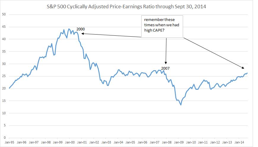 Cyclically adjusted P-E ratio: