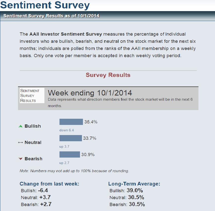 Recent Investor sentiment survey