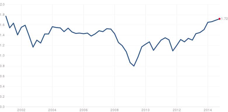 Price to Sales ratio of S&P 500