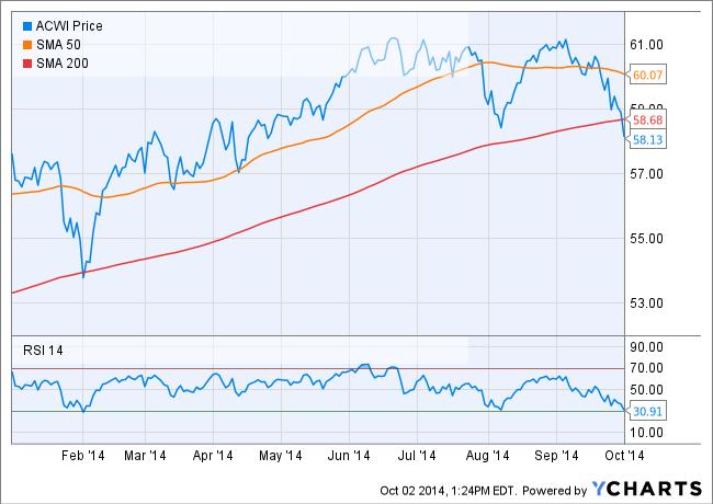 Global Stocks – ACWI – fall below 200 day moving average