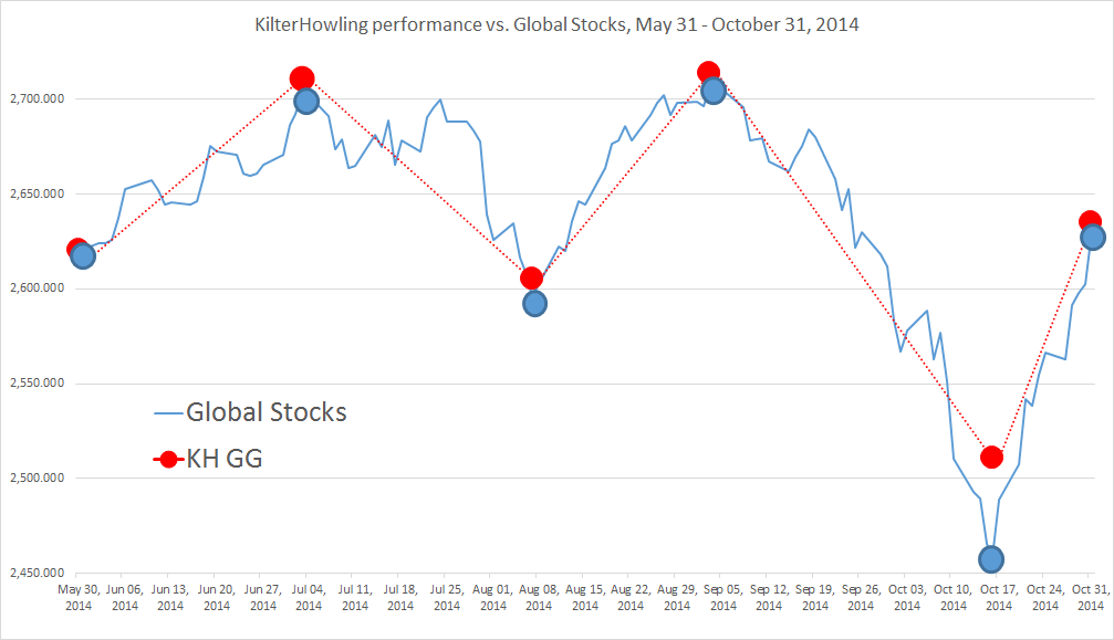 KHGG & Global Stocks 5/31-10/31/2014