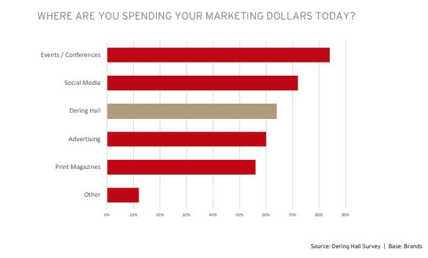 Source: Dering Hall Spring Survey, 2018