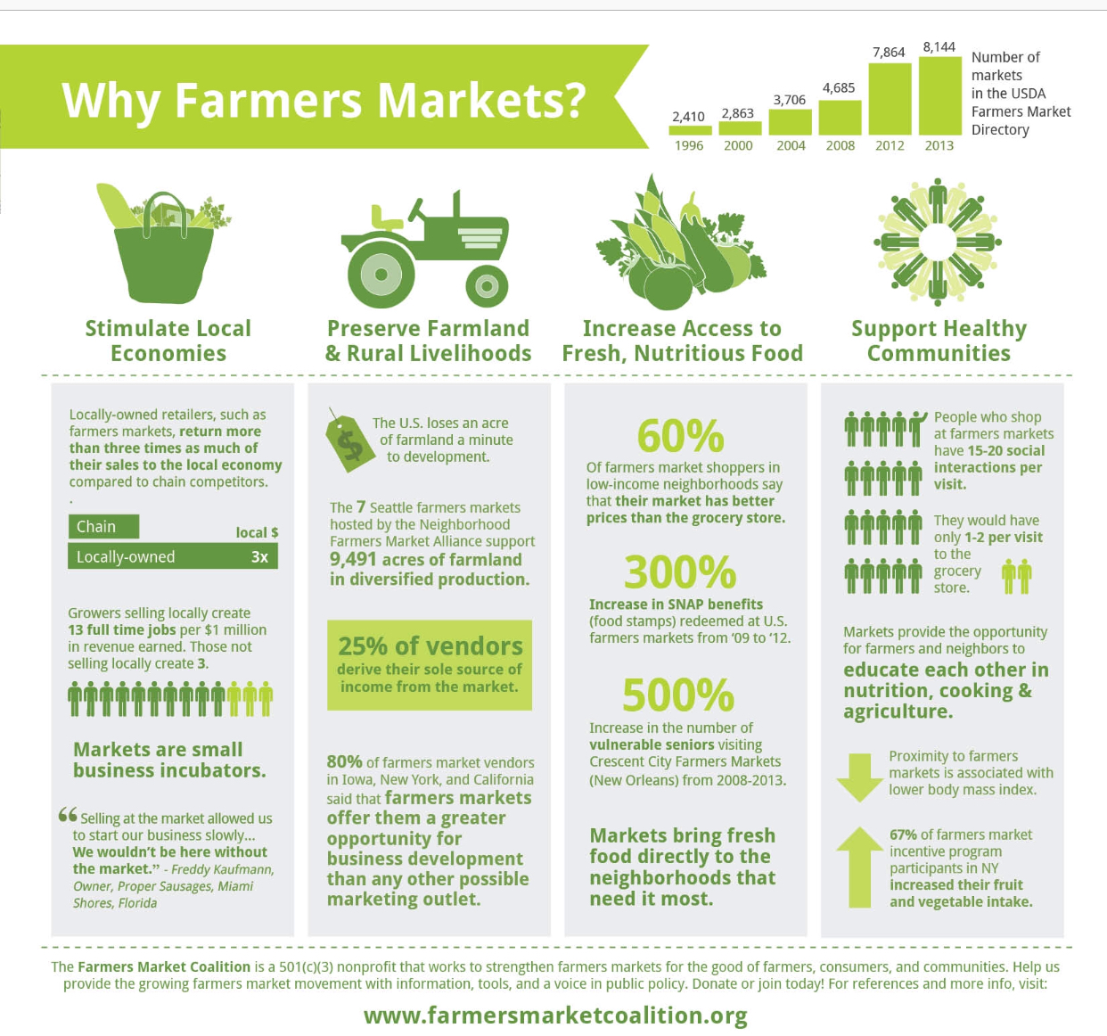 More info on shopping from local farmers