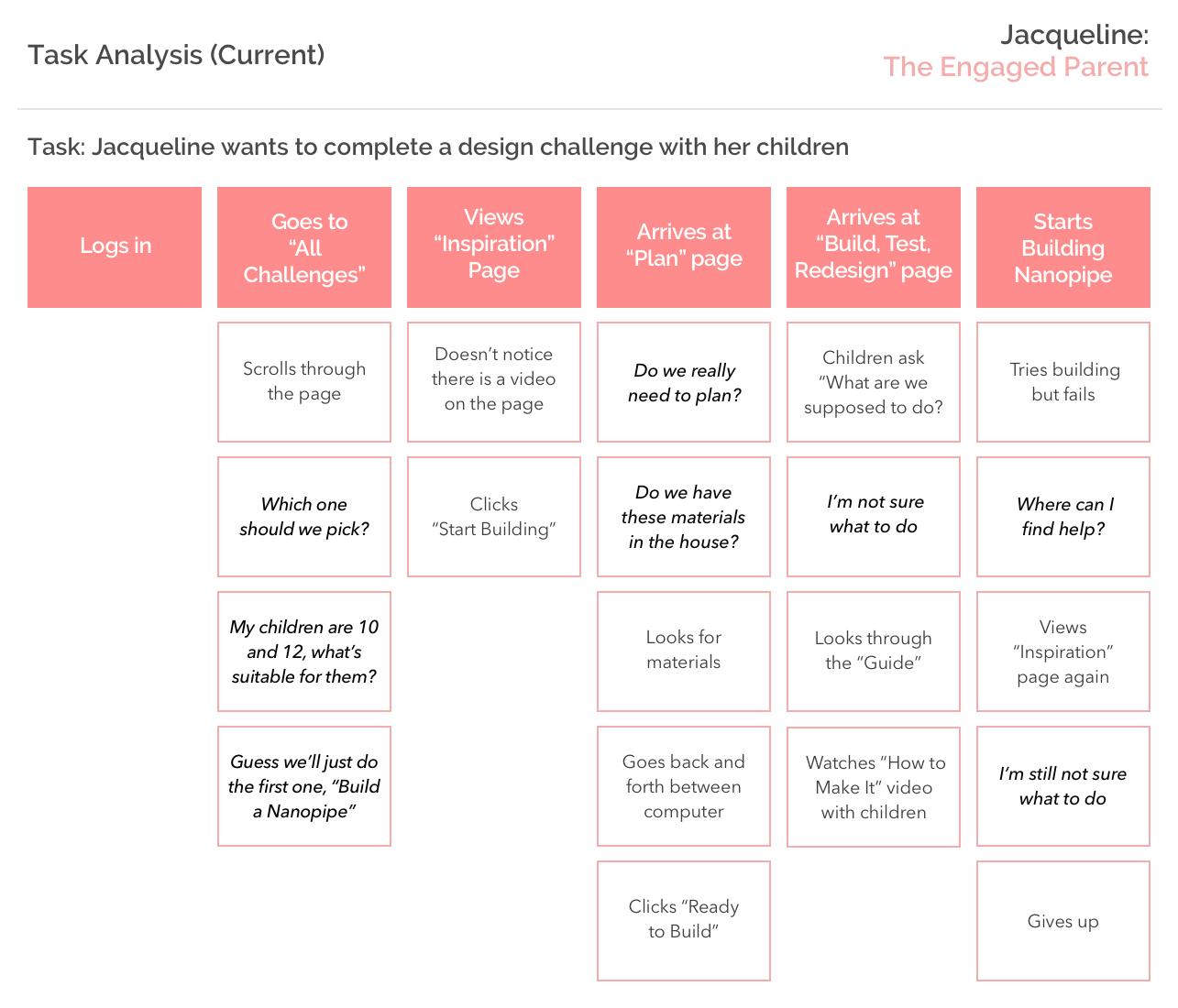 Task Analysis.png