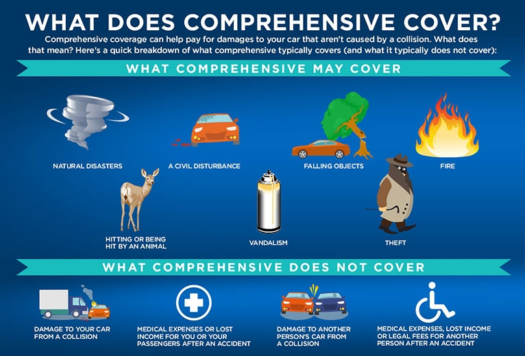 what-does-comprehensive-cover767x588.jpg