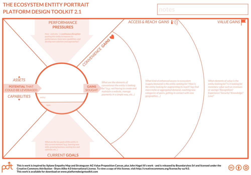ex. The Ecosystem Entity Portrait, by https://platformdesigntoolkit.com