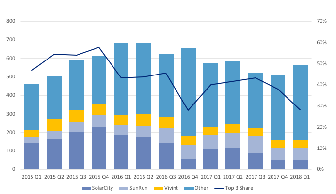 Chart residential PV top firms declining share Enovation Partners.png