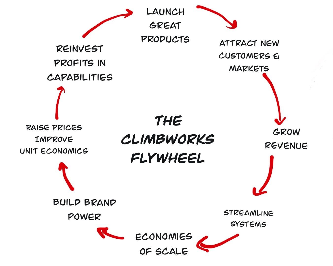 The_Scaling_Flywheel_.jpg
