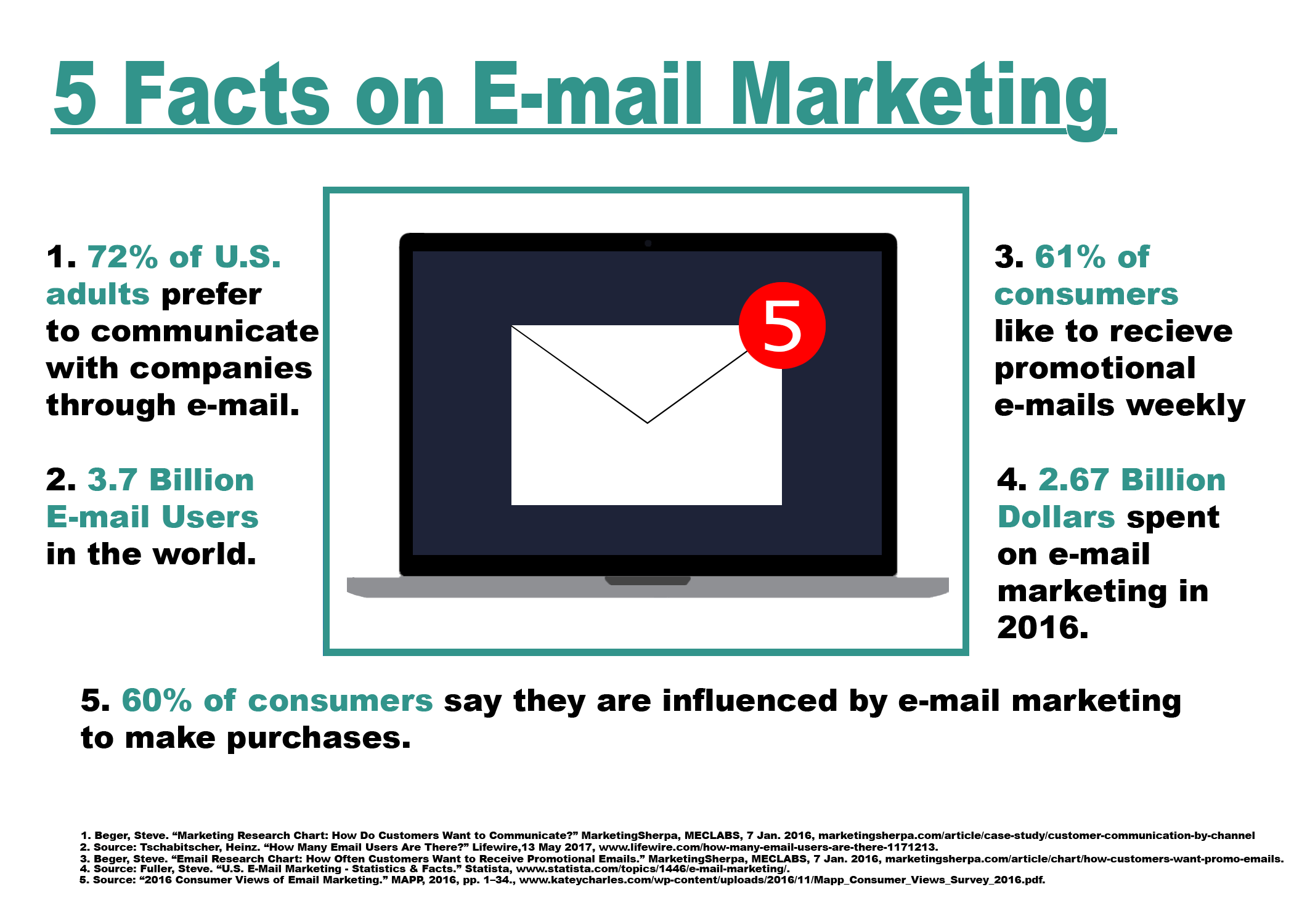 E-mail Marketing Infographic.png