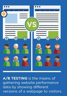 a:b testing.jpg
