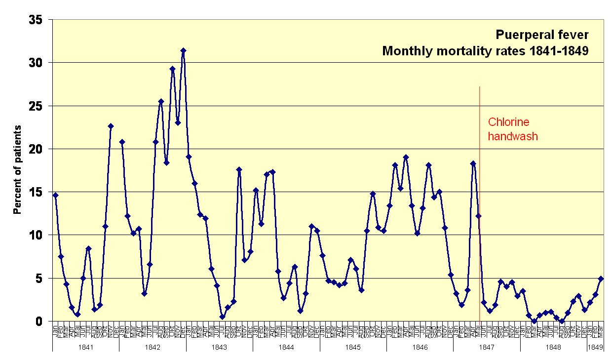 Monthly_mortality_rates_1841-1849.png
