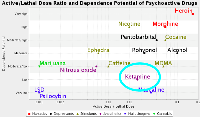 The diagram shows the dependence potential and the relation between active and lethal dose of some psychoactive substances.  Wikipedia .