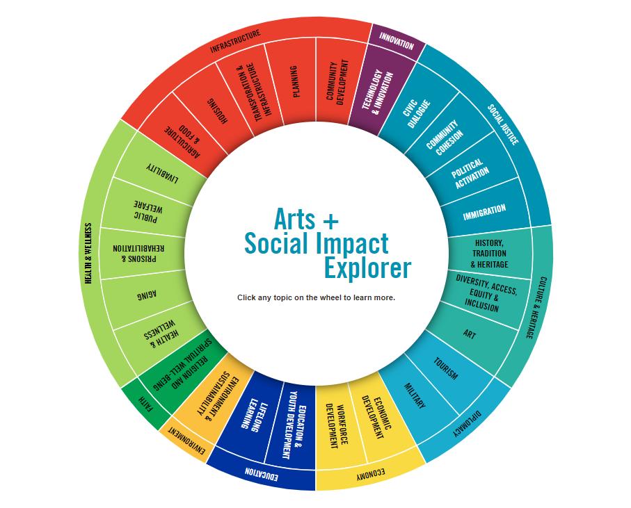 AFTA Social Impact Explorer