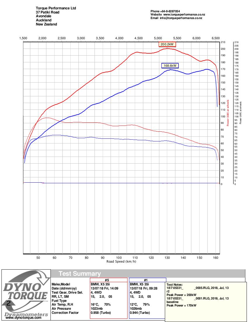 DynoTorque PowerChart_BMW_X5_35i_S1.png