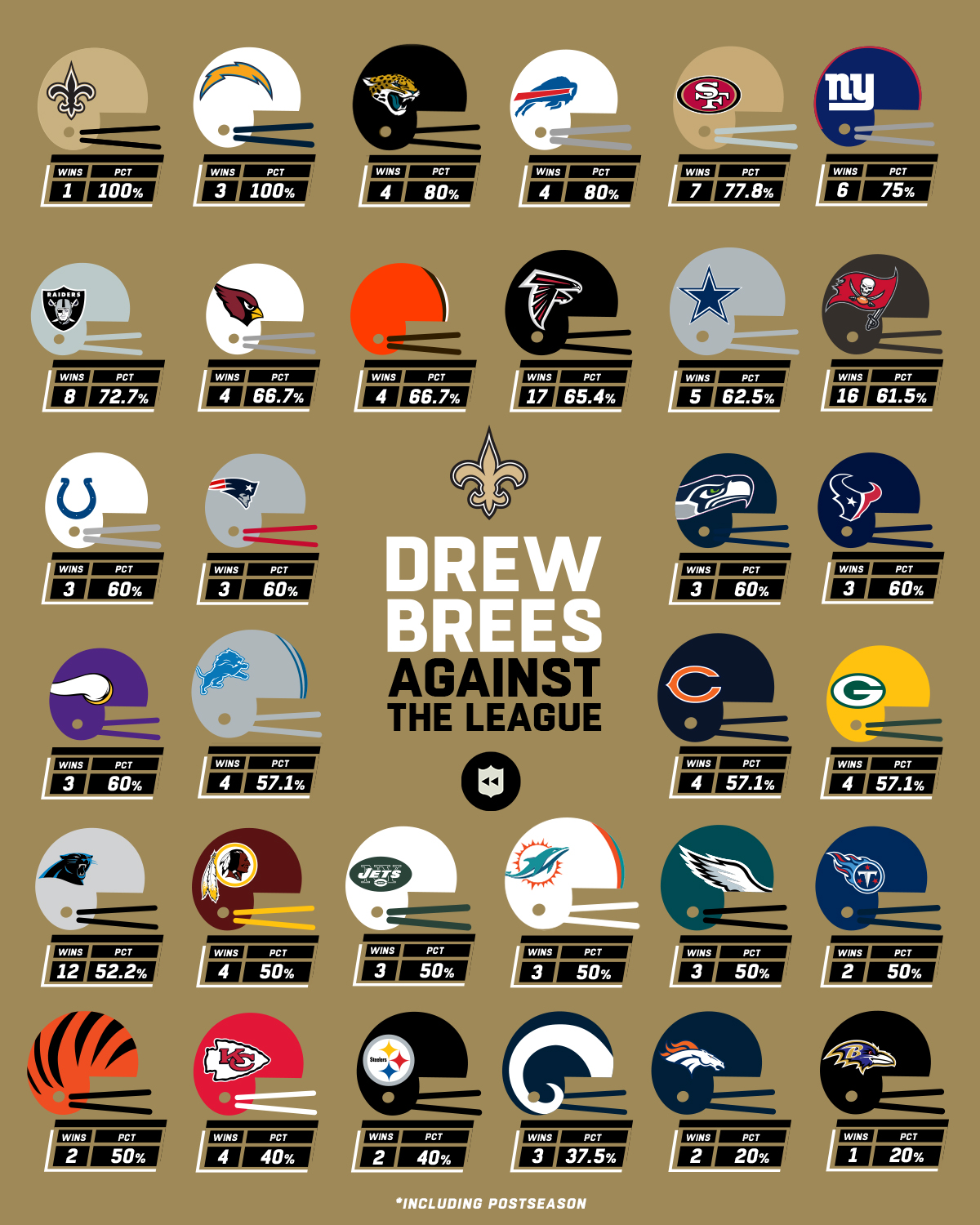 181019Drew_Brees_AgainstTheLeaguev4.jpg