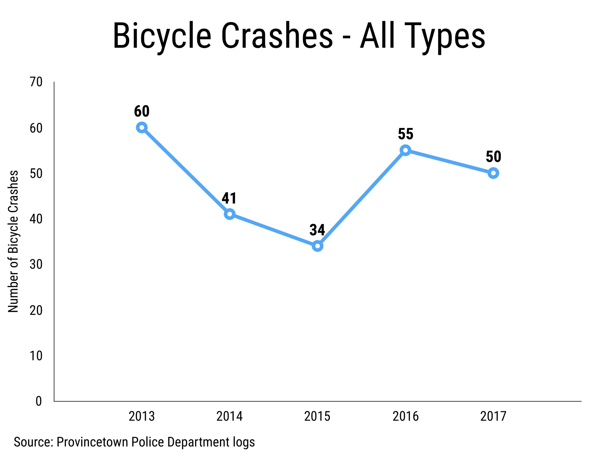Provincetown Bike Crashes - All Types (2013-2017)