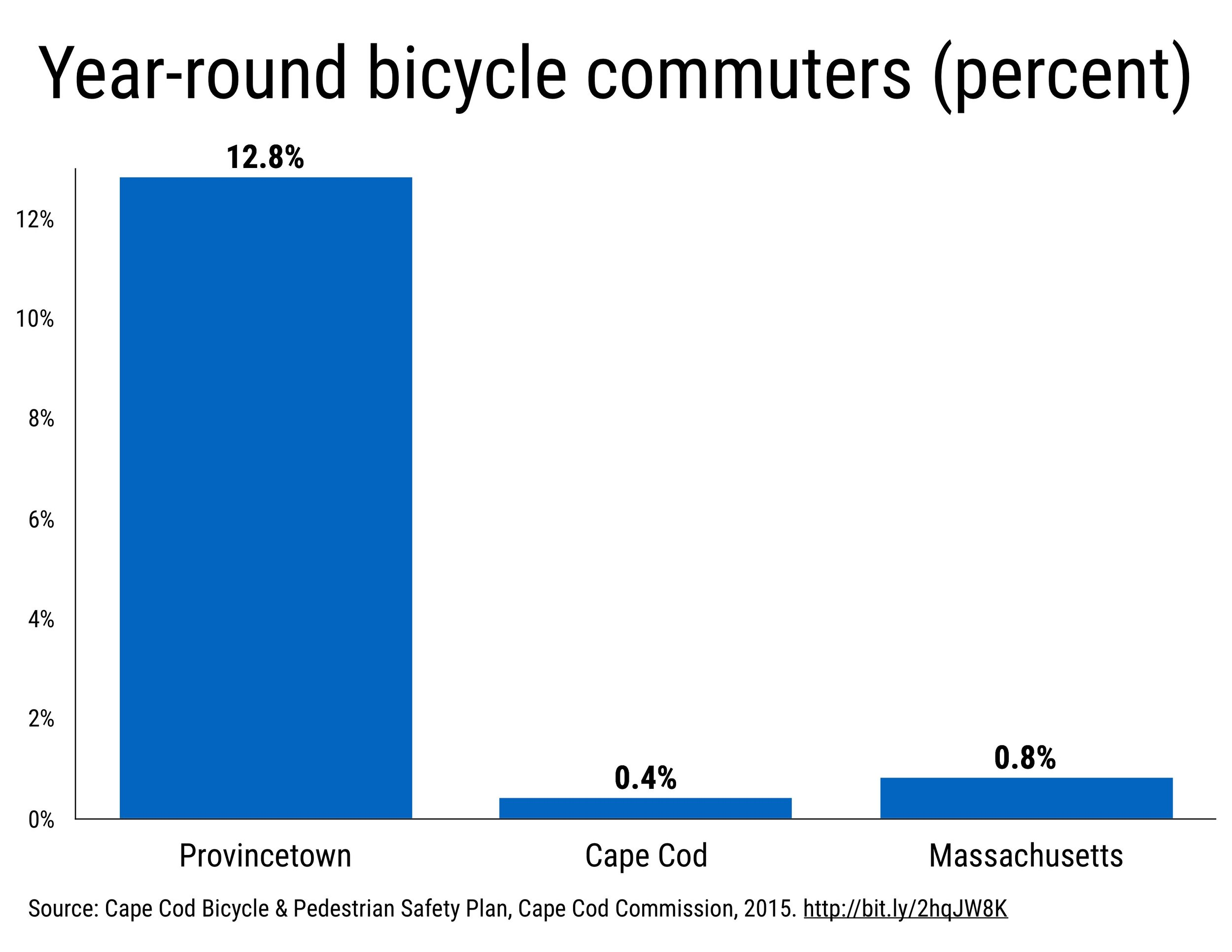 Provincetown Year-round bicycle commuters (percent)