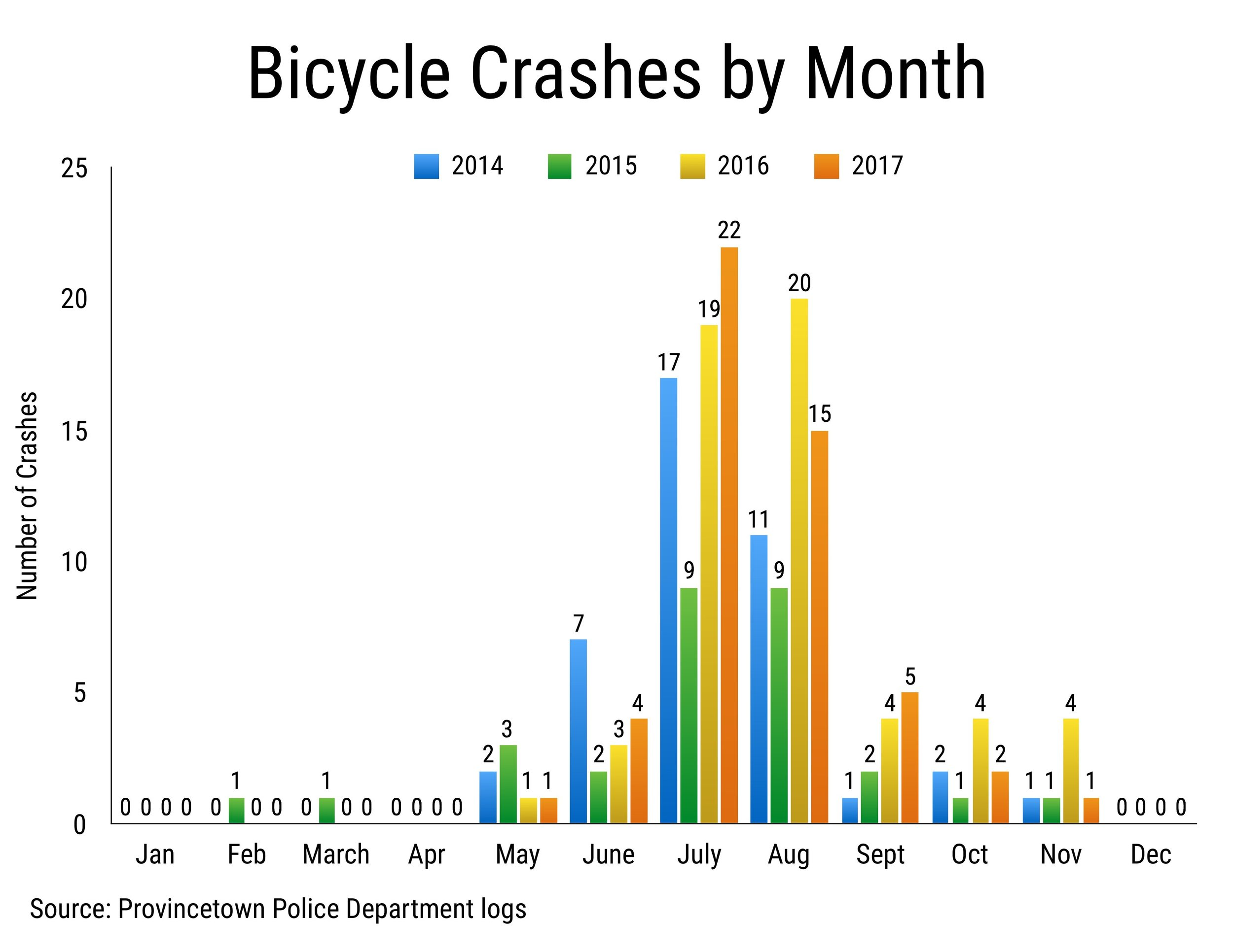 Provincetown Bike Crashes by Month (2014-2017)