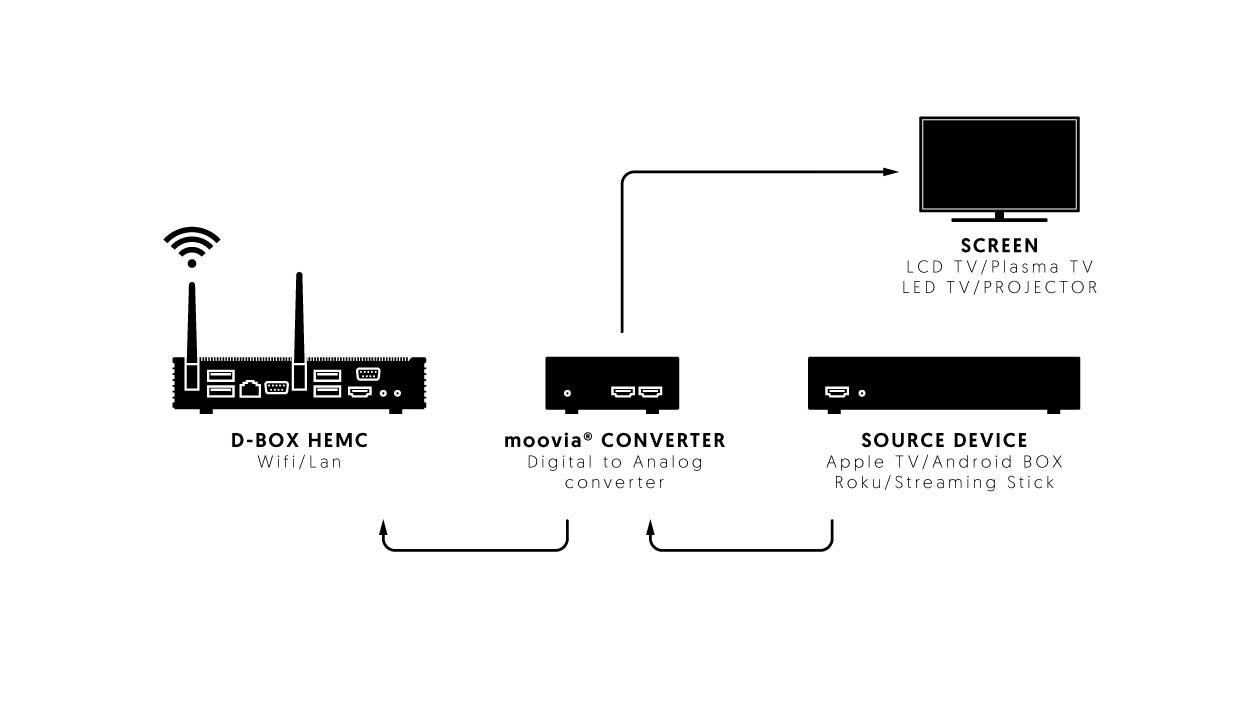 Moovia D-Box Funcionamiento