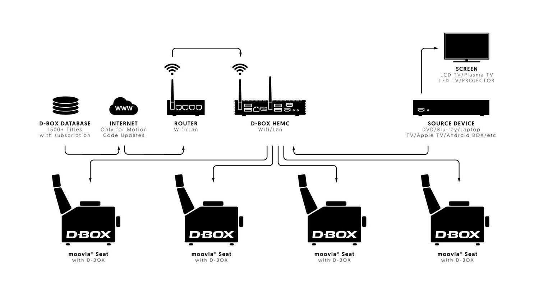 Moovia Butacas Conexión D-Box Movimiento