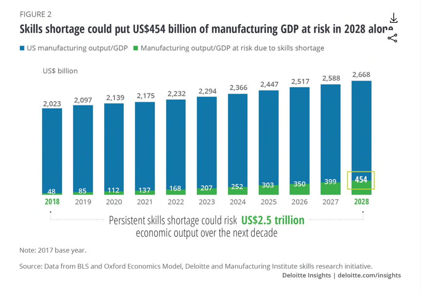 Source:   https://www2.deloitte.com/insights/us/en/industry/manufacturing/manufacturing-skills-gap-study.html